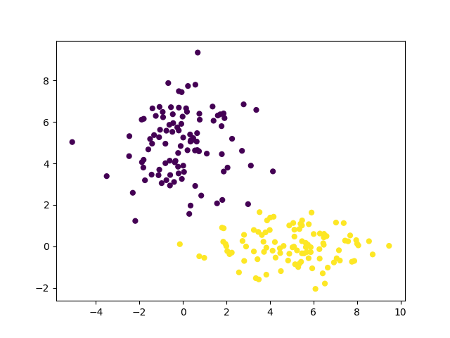 Gaussian Mixture Models in Python with Pyro