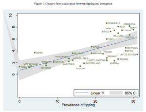 Association between tipping and corruption at the country level, by Magnus Torfason. I have no idea what's going on to the left of zero.